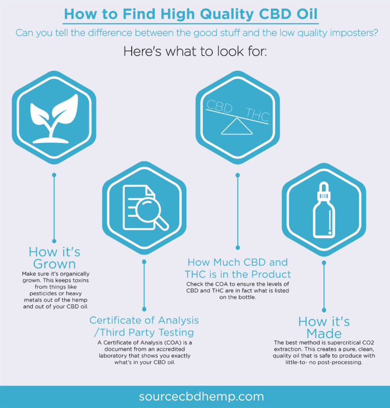how to find high quality cbd oil