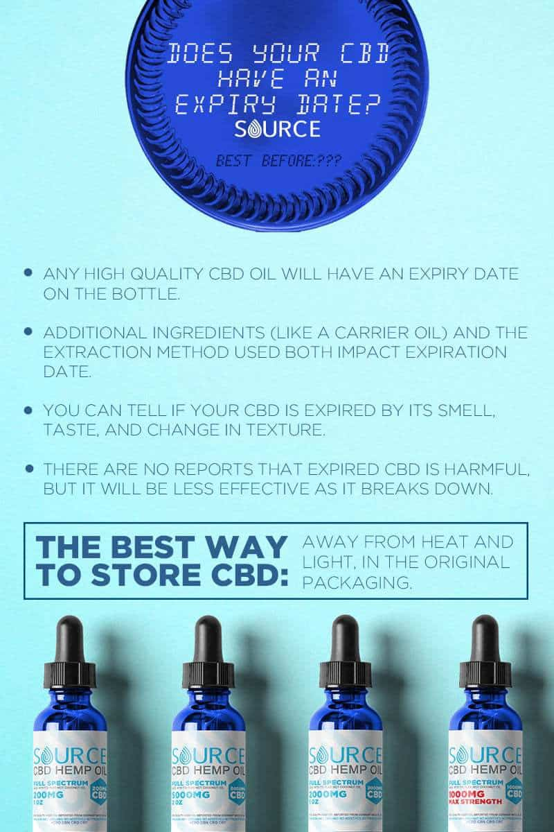 does CBD oil expire