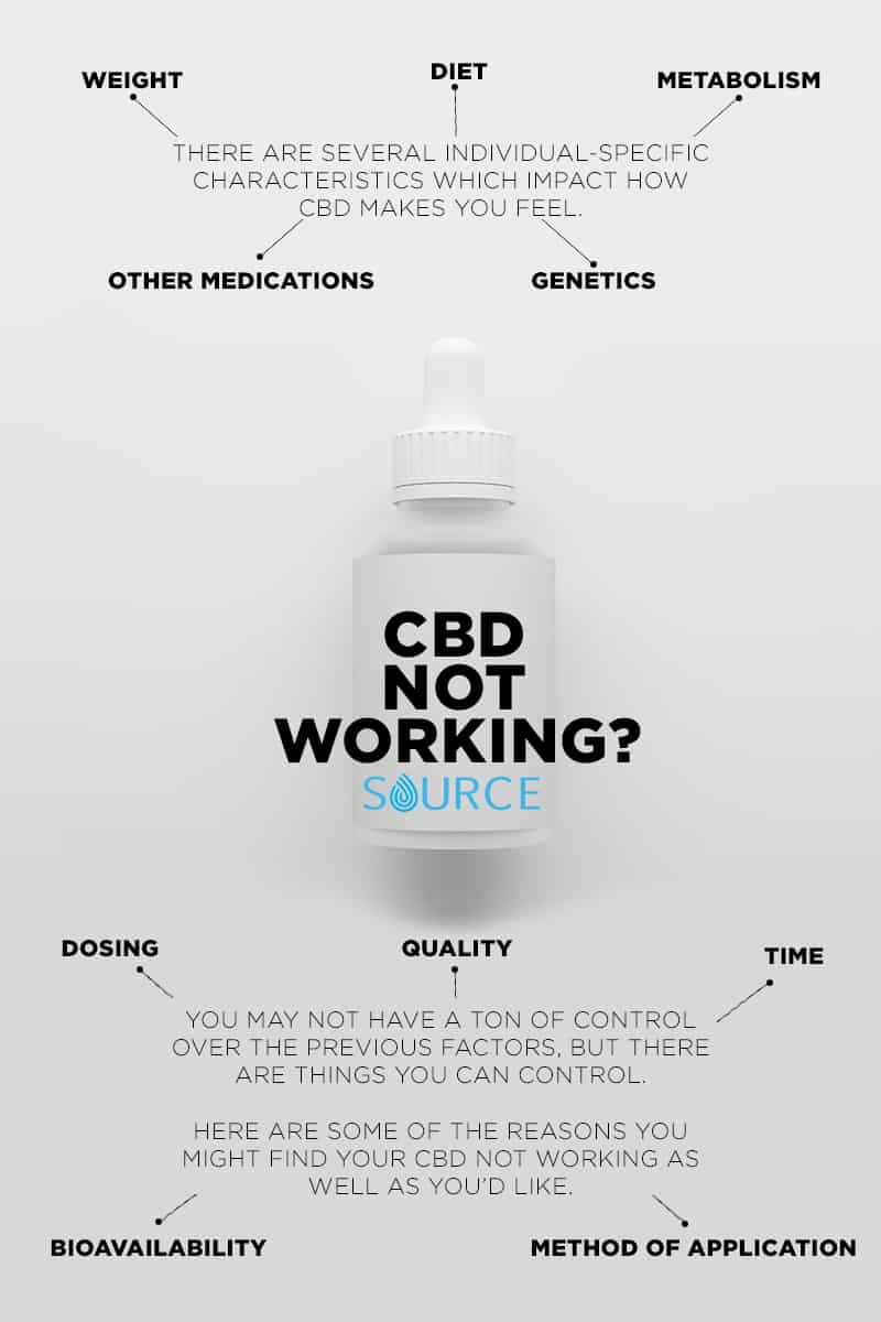 CBD not working